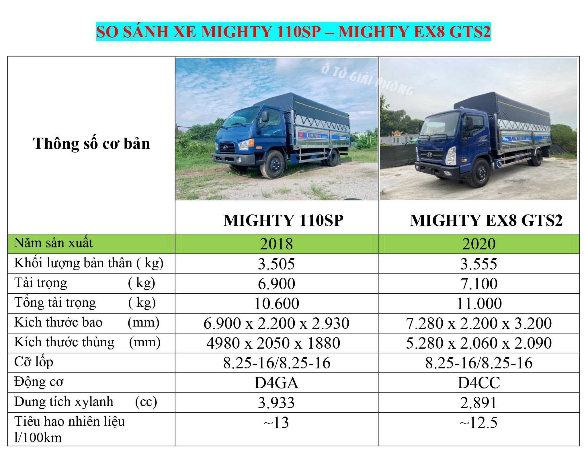 so sánh xe mighty 110sp với mighty ex8 gts2