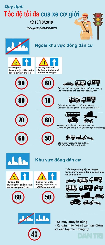 tốc độ tối đa của xe ô tô